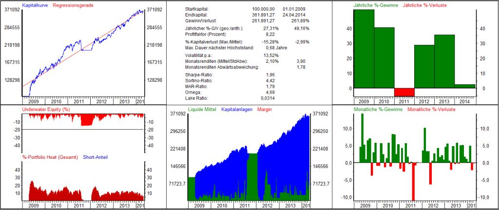 Aktien Handelssysteme GMAC-Hannover