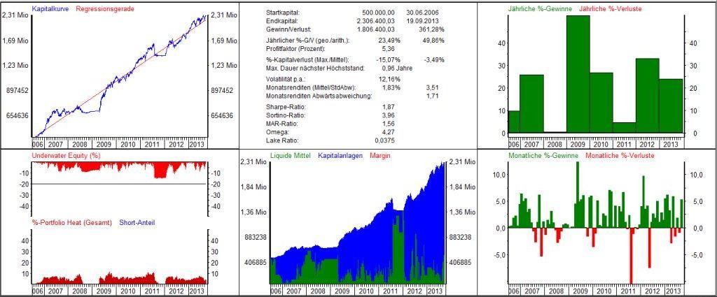 Handelssysteme Multi Asset
